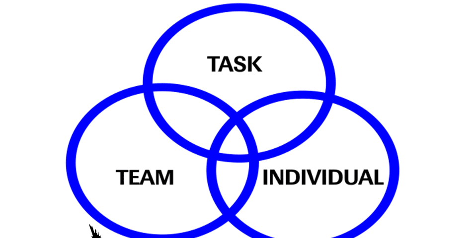 The three elements of John Adair's action-centred leadership model